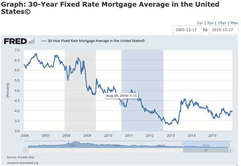 30 year fixed rate chart