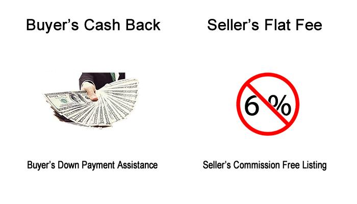 Colorado Real Estate Buyer and Seller Programs